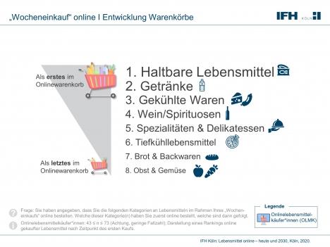 Online-Lebensmittelkauf: Konsumenten wählen zuerst haltbare Lebensmittel und Getränke aus (Quelle: IFH Köln)